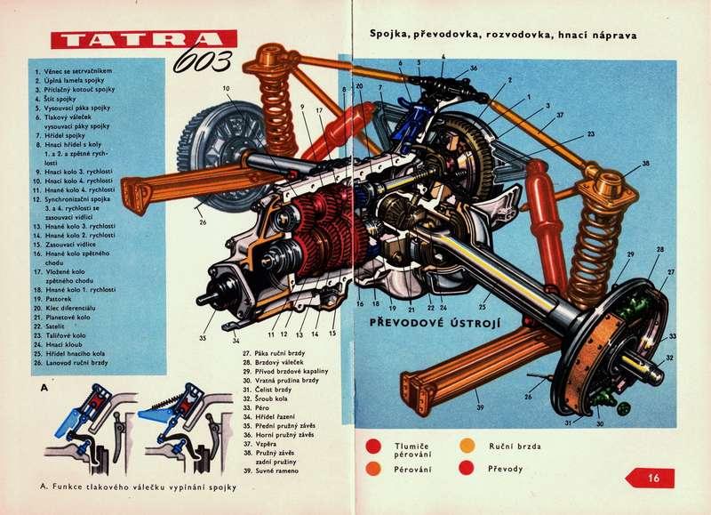 Автомобиль оснащался синхронизированной четырехступенчатой коробкой передач. Наиллюстрации изописания машины видна порочная схема задней подвески. Отдельно показан принцип работы гидравлического привода сцепления