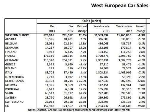 Продажи новых автомобилей вЗападной Европе выросли вдекабре на12%