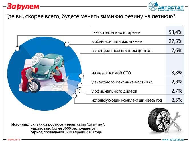 Гдеводители будут «переобувать» свои автомобили? Опрос— фото 861908
