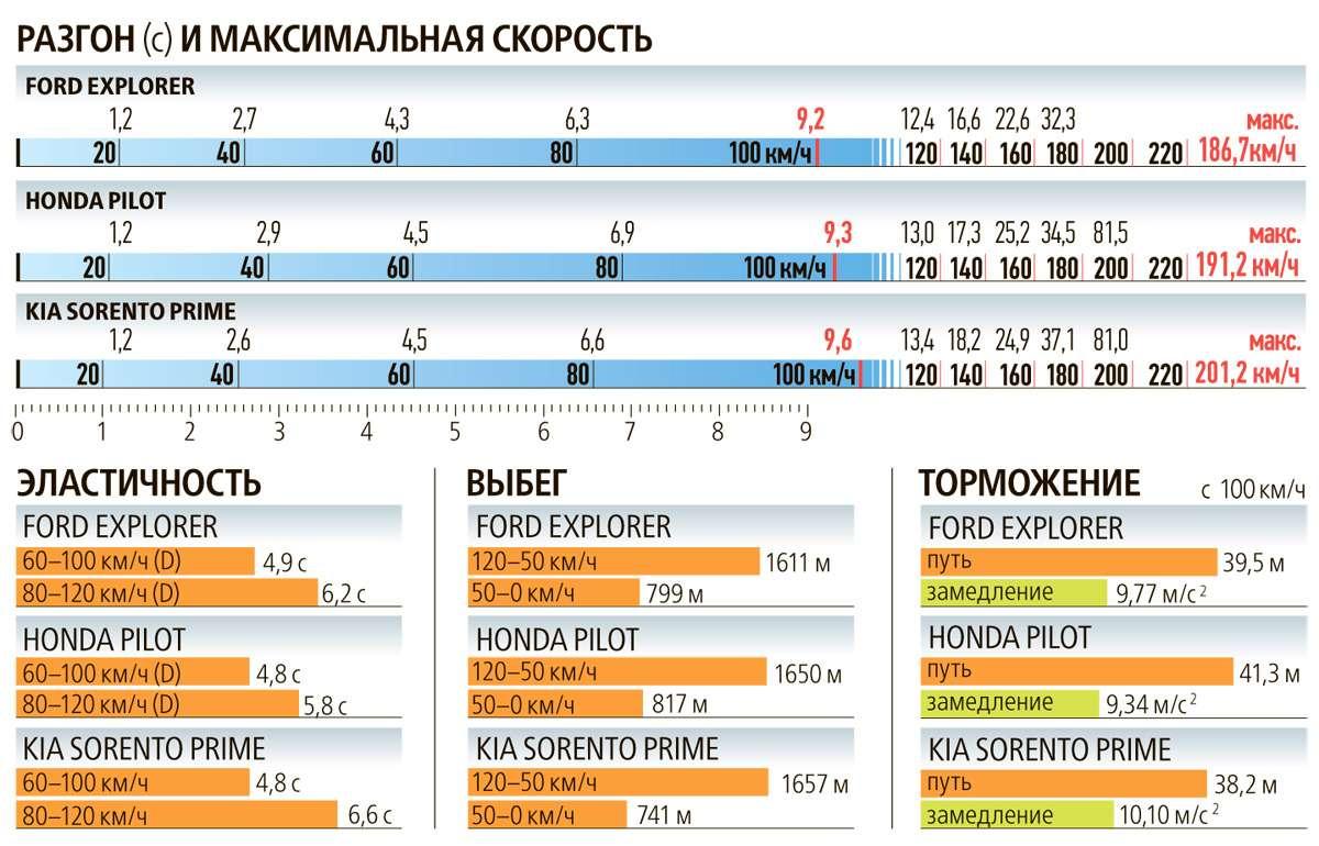 Тест полноразмерных кроссоверов: Honda Pilot, Kia Sorento Prime иFord Explorer— фото 615285