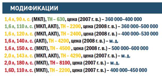 """""""СИТРОЕН-С4"""""""