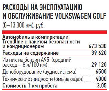 РАСХОДЫ НАЭКСПЛУАТАЦИЮ ИОБСЛУЖИВАНИЕ VOLKSWAGEN GOLF (0-13000км), руб.