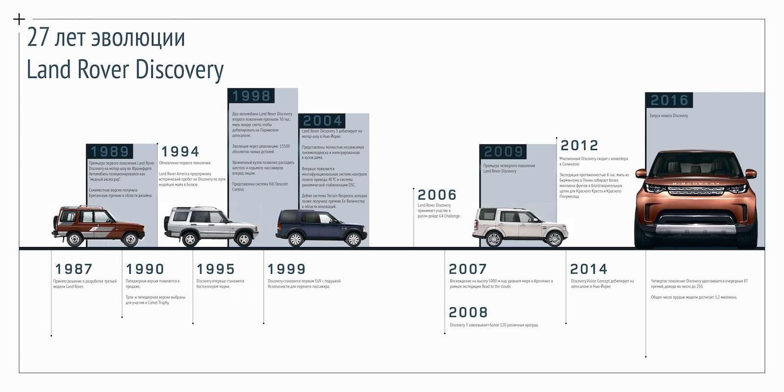 Диско уже не будет прежним: объявлены цены нового Land Rover Discovery— фото 676037