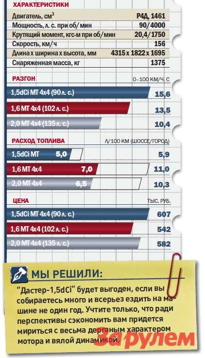 «Рено-Дастер-1,5dCi», от 607 000 руб., КАР от 5,33 руб./км