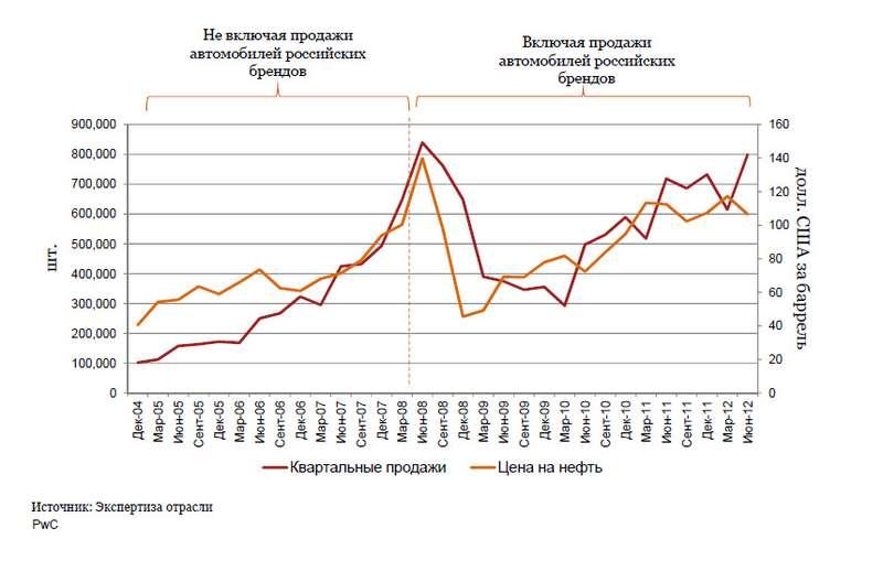 график роста ипадения продаж новых автомобилей всвязи сизменением цен нанефть