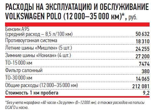 РАСХОДЫ НАЭКСПЛУАТАЦИЮ ИОБСЛУЖИВАНИЕ VOLKSWAGEN POLO (12000-35000км)*, руб.