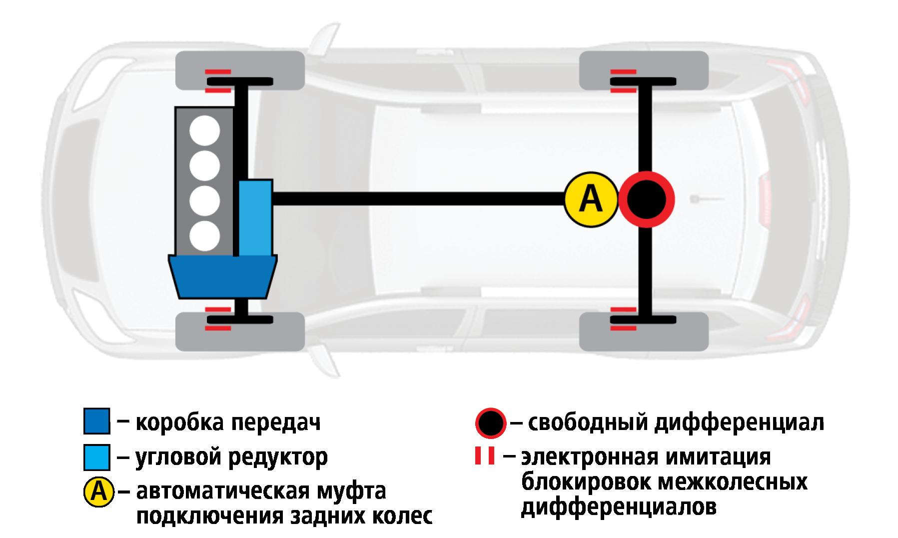 Чейполный привод круче— Ford Kuga или Mazda CX-5?— фото 825764
