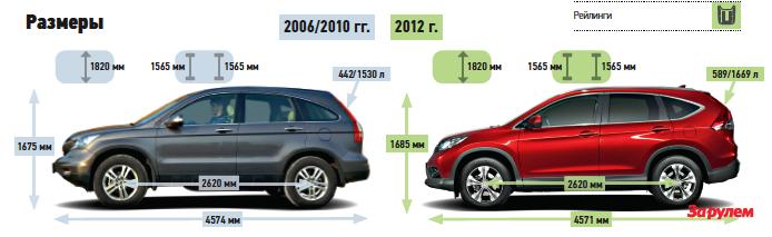 «Хонда-CR-V», от 1 149 000 руб.