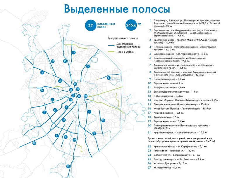 Схема выделенных полос Москвы