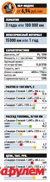«Рено-Сандеро-Степвэй-1,6AT», от 525 000 руб., КАР от 6,94 руб./км
