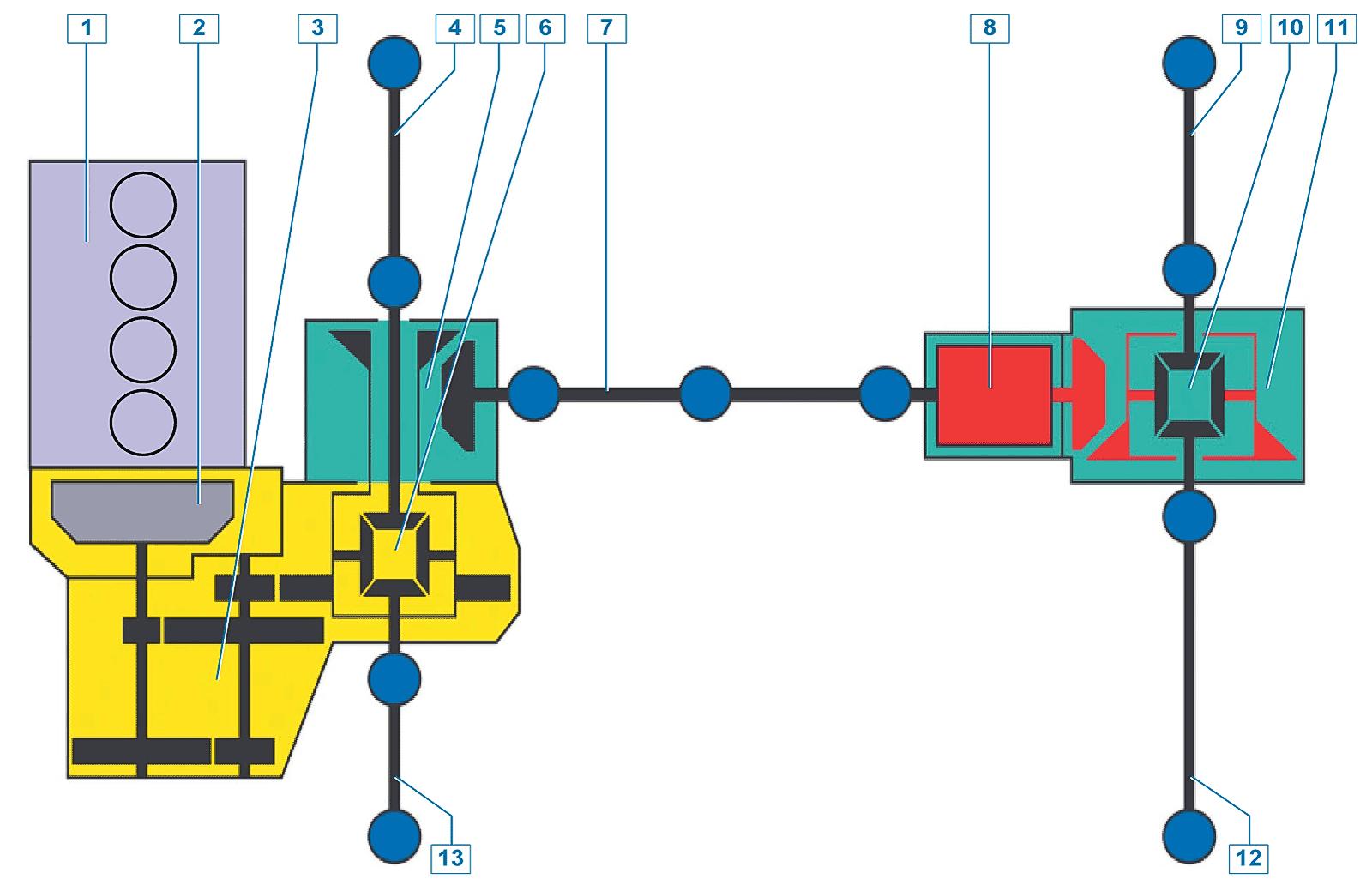 Трансмиссия Renault Duster