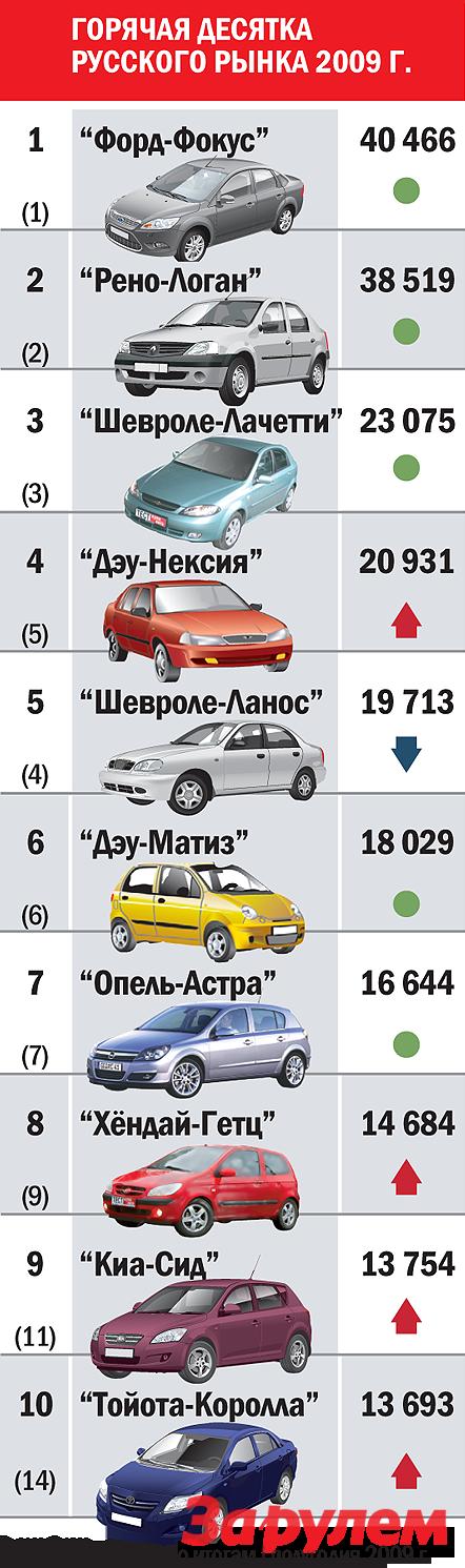 Горячая десятка русского рынка