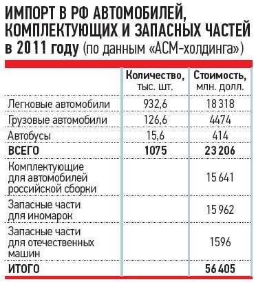 ИМПОРТ ВРФАВТОМОБИЛЕЙ, КОМПЛЕКТУЮЩИХ ИЗАПАСНЫХ ЧАСТЕЙ в2011 году (поданным «АСМ-холдинга»)