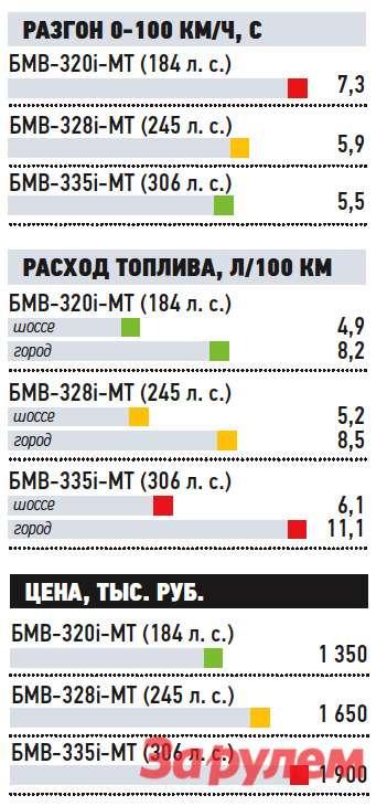 БМВ-335i, от1900000 руб., КАР от15,51 руб./км