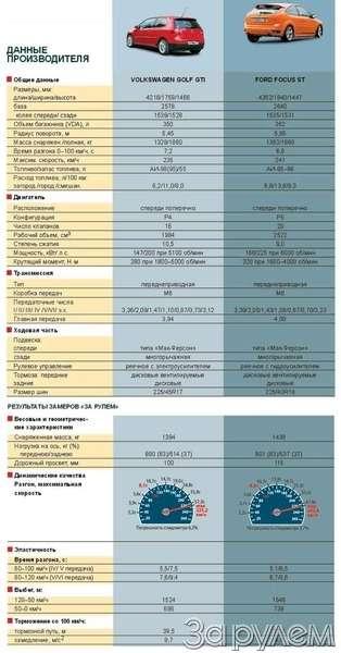 Тест-драйв VOLKSWAGEN GOLF GTI иFORD FOCUS ST. СЛАДКИЕ ПЕРЧИКИ— фото 65901