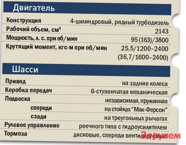 «Мерседес-Бенц-Вито», от 990 000 руб.