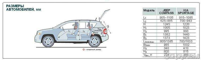 Тест Jeep Compass, Kia Sportage. Смешать, ноне взбалтывать— фото 70575