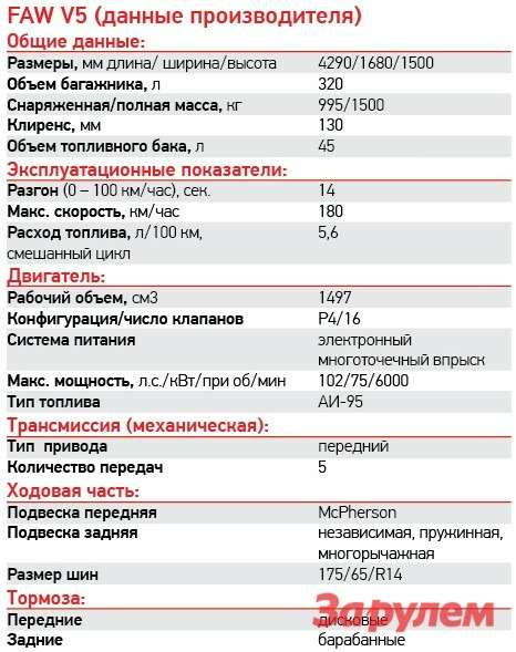 FAWV5: первые сто километров www.zr.ru