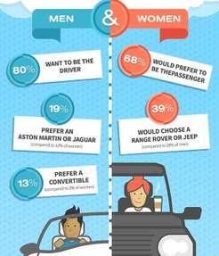 В отпуске мужчины предпочлибы взять напрокат спорткар, аженщины— большой внедорожник