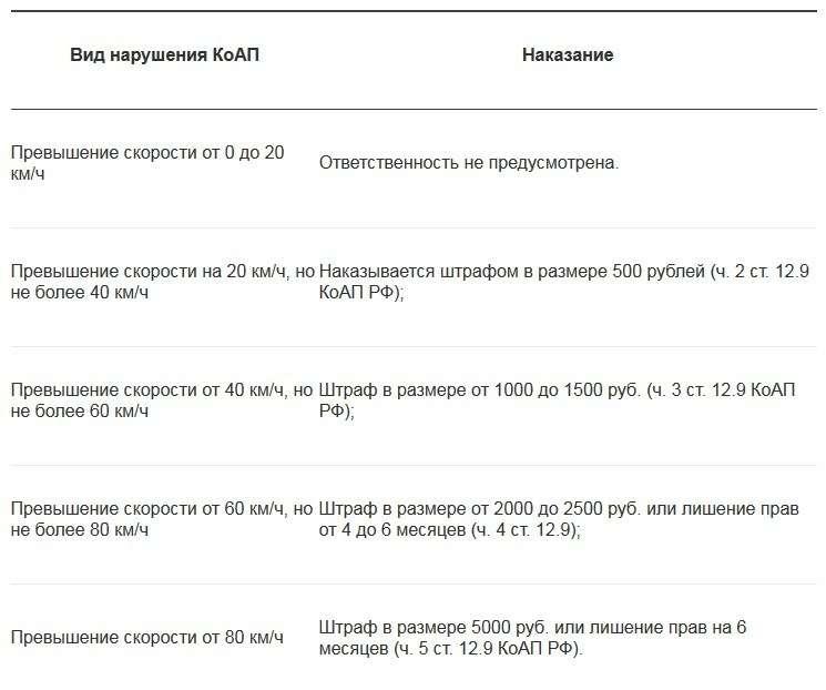 Правительство хочет наказывать запревышение скоростного лимита на10км/ч