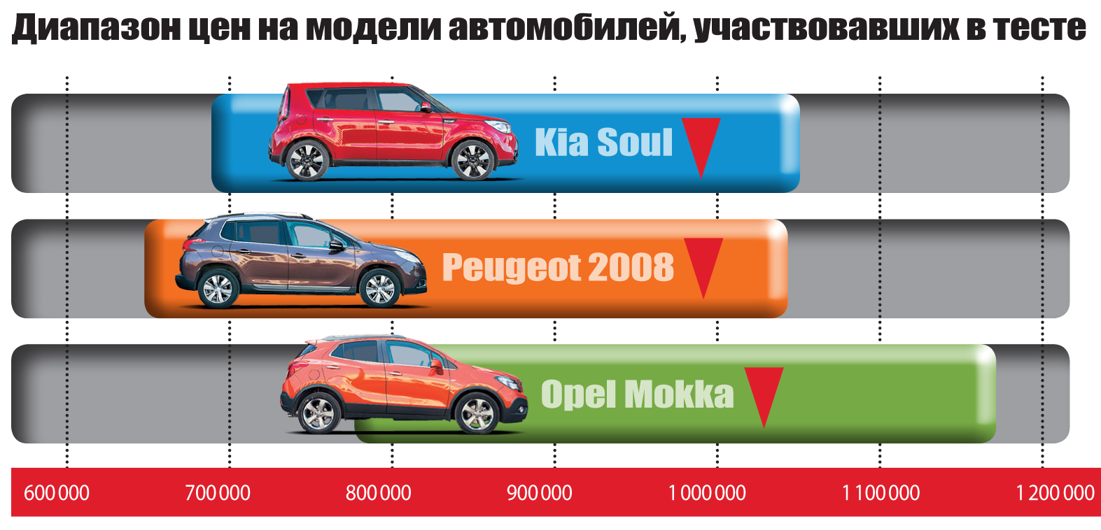 KiaSoul, Peugeot 2008и Opel Mokka