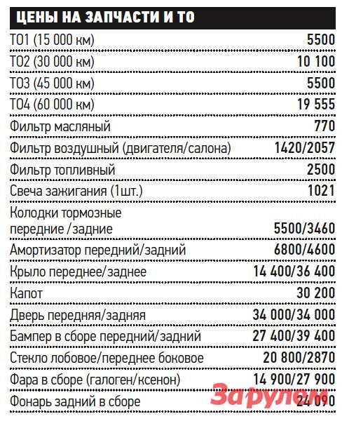 «Ауди-A1», от 781 100 руб., КАР от 6,64 руб./км