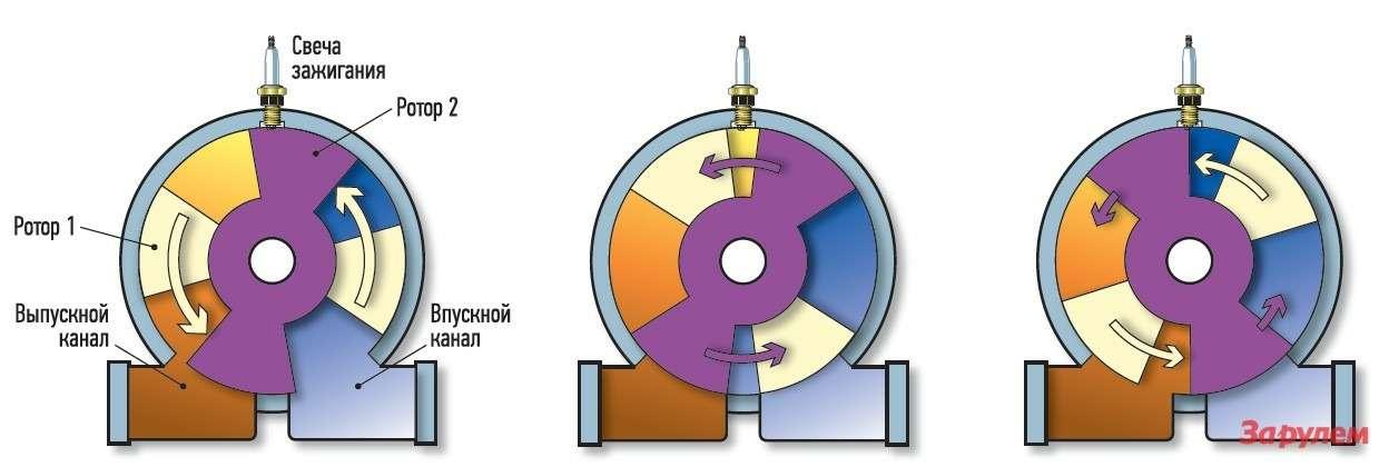 Схемы роторно-лопастного двигателя.