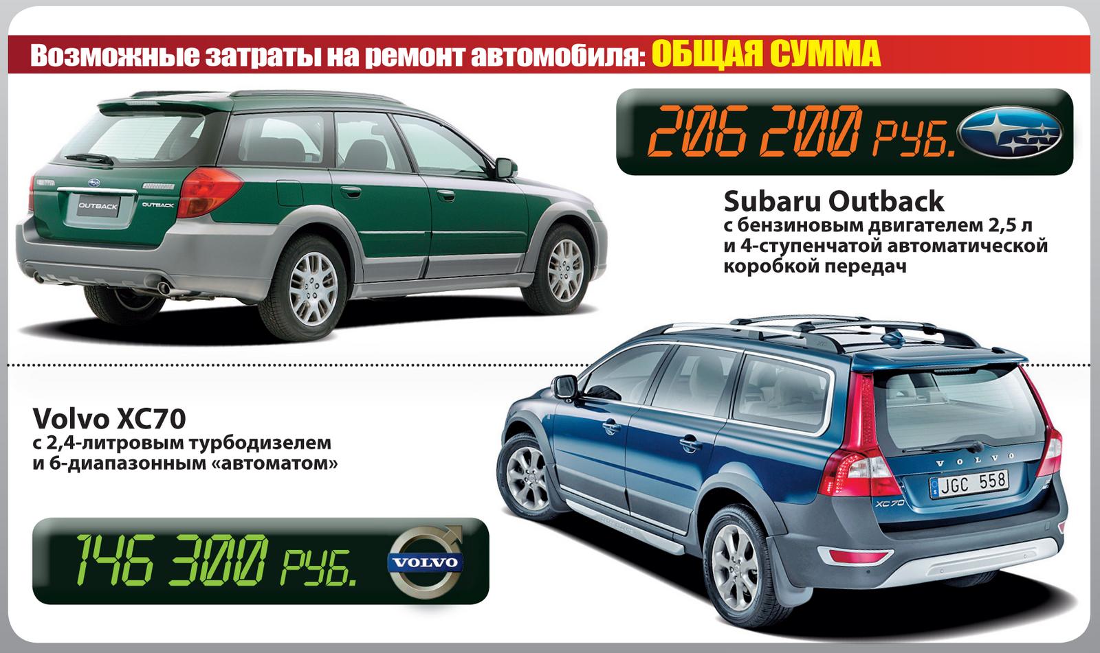 Subaru Outback иVolvo XC70