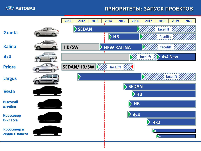 Lada Vesta: ждем прибавления— фото 608305