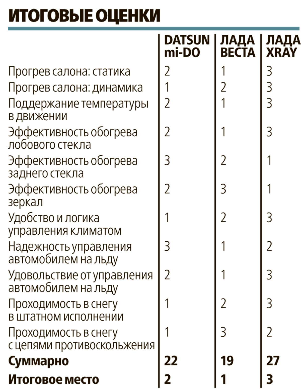 Большой зимний тест: Lada Vesta, Lada XRAY иDatsun mi-DO изпарка ЗР— фото 571546