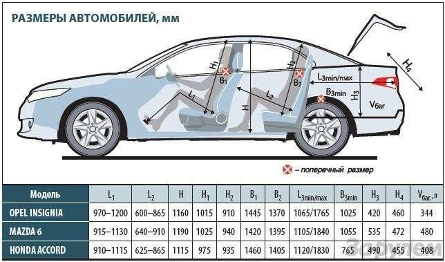 Тест Оpel Insignia, Mazda 6, Honda Accord: Чувство ритма— фото 93156
