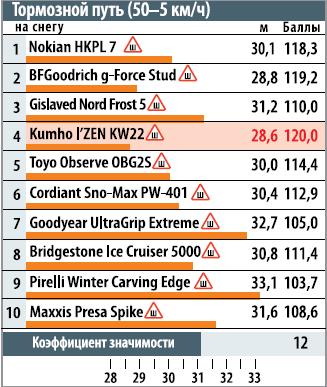 тормозной путь наснегу (50-5км/ч)