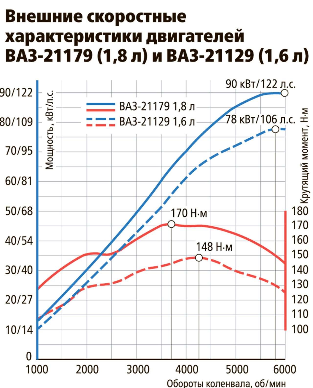 10фатальных проблем топового двигателя Весты— фото 1273961