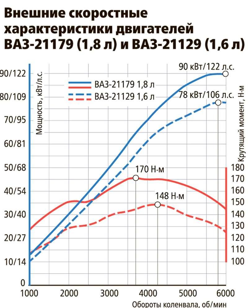 10фатальных проблем топового двигателя Весты