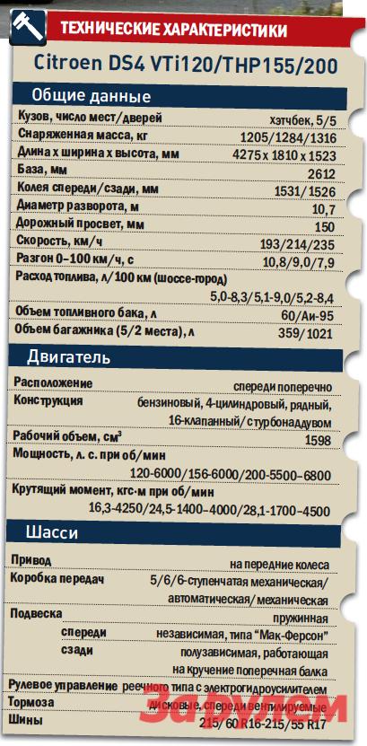 «Ситроен-DS4», от757000 руб., КАР от7,08 руб./км