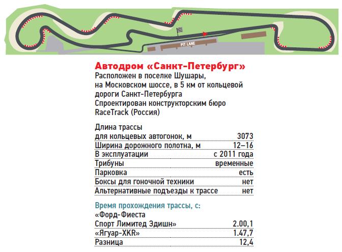 Автодром «Санкт-Петербург»