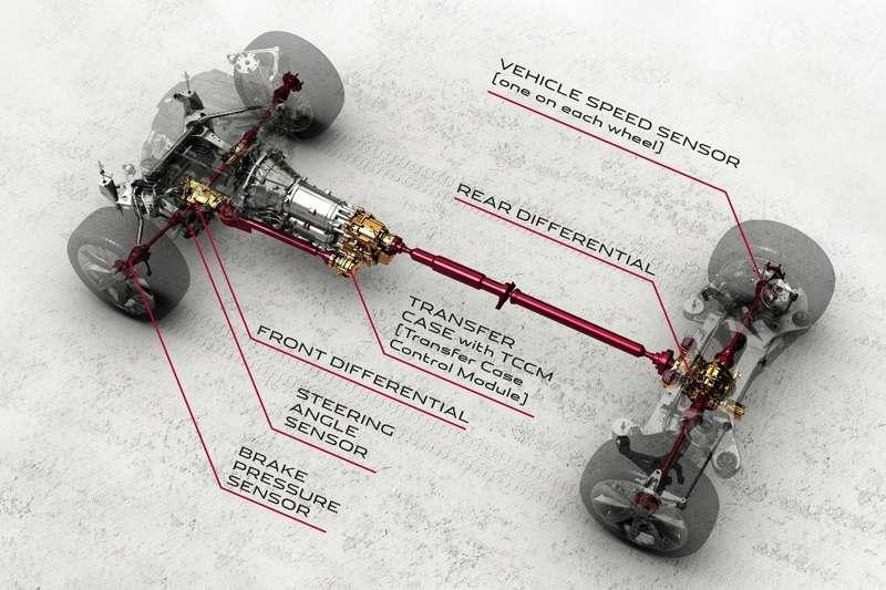 Jaguar AWD system_no_copyright