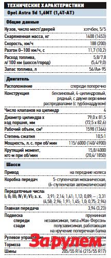 «Опель-Aстра», от599999 руб. КАР— от5,42 руб./км.