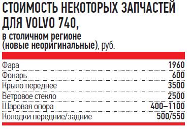 СТОИМОСТЬ НЕКОТОРЫХ ЗАПЧАСТЕЙ ДЛЯ VOLVO 740, встоличном регионе (новые неоригинальные), руб.