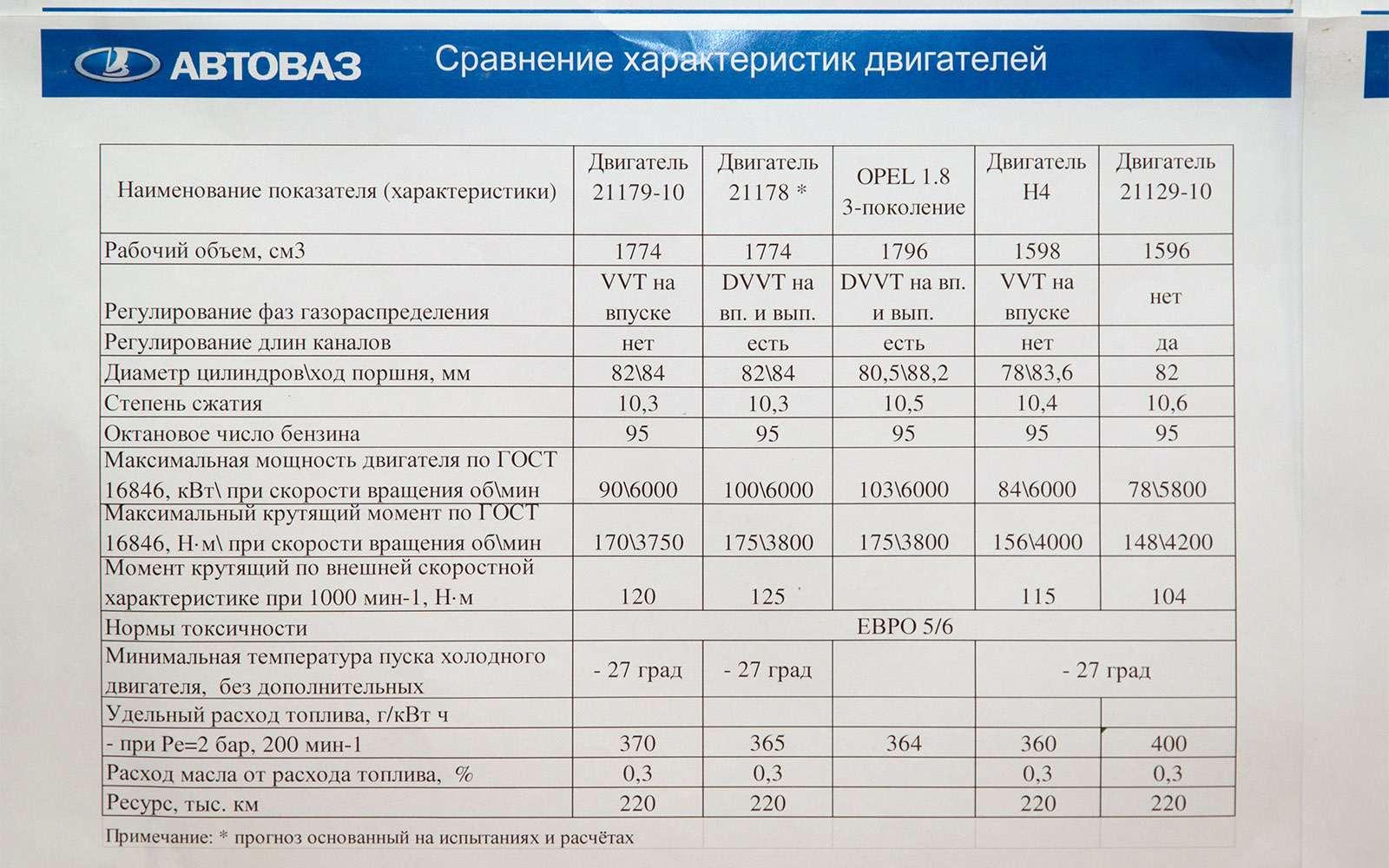Регламентные работы длядвигателей ВАЗа.