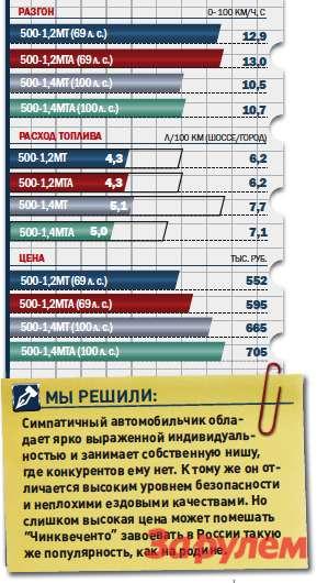 ФИАТ-500, от552000 руб., КАР от5,52 руб./км
