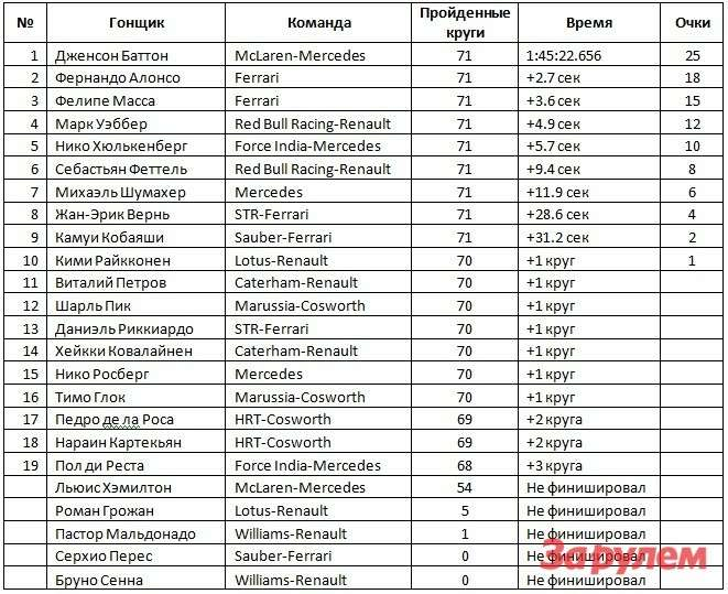Результаты Гран При Бразилии