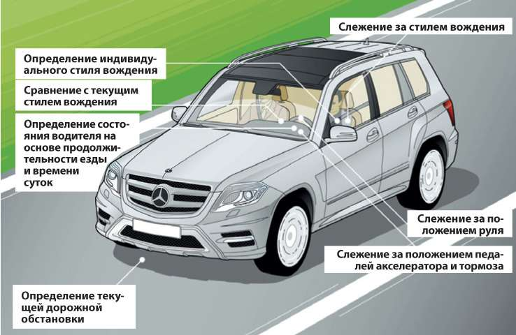 Mercedes benz glk for Mercedes benz attention assist
