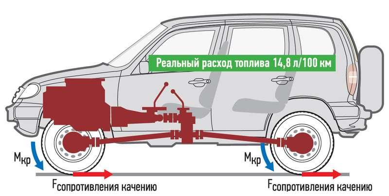 Как сделать расход бензина меньше на ваз 2109 инжектор