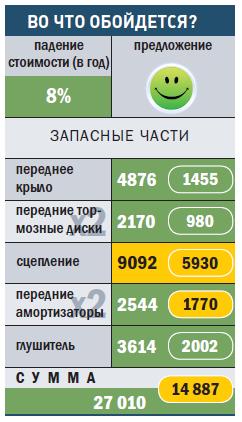 """""""ПЕЖО-206"""""""