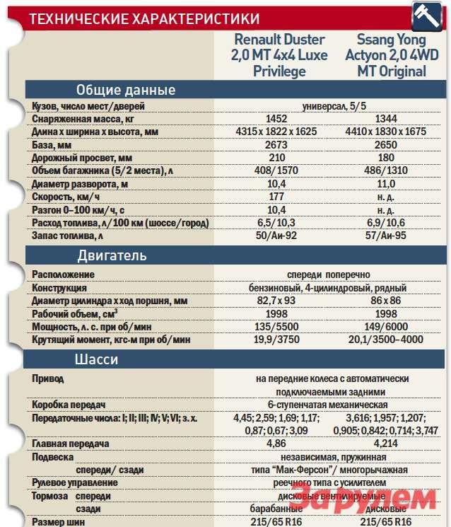 «Рено-Дастер», от 449 000 руб., КАР от 5,48 руб./км vs «Сан-Йонг-Актион», от 745 000 руб., КАР от 8,40 руб./км