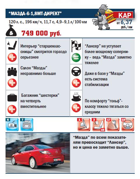 """""""МАЗДА-6-1,8МT-ДИРЕКТ"""""""