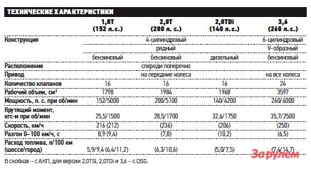 «Шкода-Суперб», от909000 руб.
