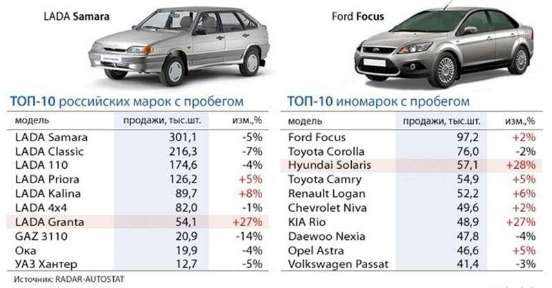 Лучшее авто за небольшие деньги автоломбард на бауманской