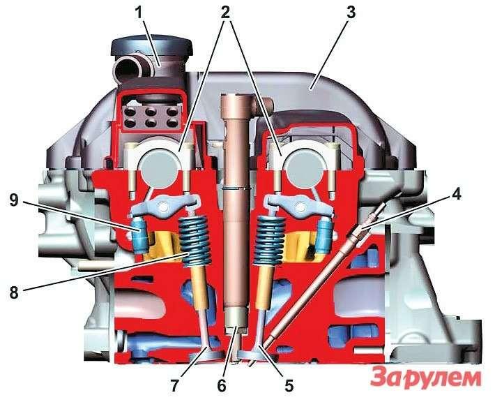 Привод клапанов двигателя OM6511— сапун,  2— опоры распредвалов,  3— клапанная крышка,  4— свеча накаливания,  5— выпускной клапан,  6— форсунка,  7— впускной клапан,  8— пружина клапана,  9— гидрокомпенсатор